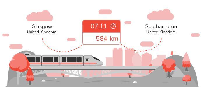 Glasgow Southampton train